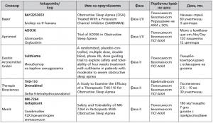 Табл. 8. Скорошни и активни проучвания за фармакотерапия при ОСА