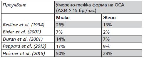 Табл. 3. Разпространение на ОСА според епидемиологичните проуч- вания3-7
