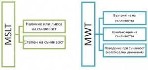Фиг. 1. Приложение на дневните изследвания MSLT и MWT в оценка- та на дневната сънливост