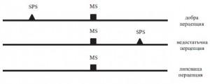Фиг. 2. Оценка на възприятието (перцепцията) на сънливостта в MWT.