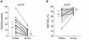 Фиг. 3. Фигура, показваща редуцирането на АХИ (А) и повишаването на минималната кислородна сатурация (B) с приложе- нието на Ato-Oxy спрямо плацебо
