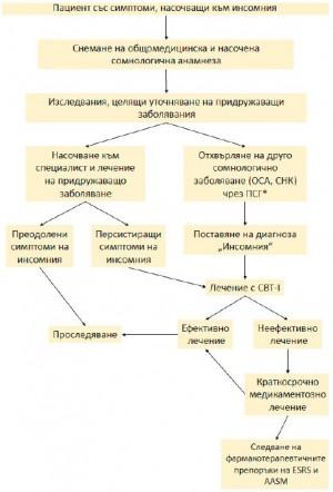 Фиг. 4